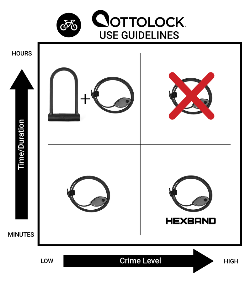 OTTOLOCK Bike Lock Use Guidelines